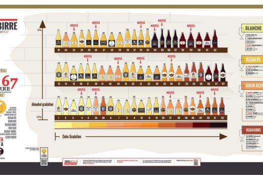 Tutte le birre del Tripel B Fest: infografica